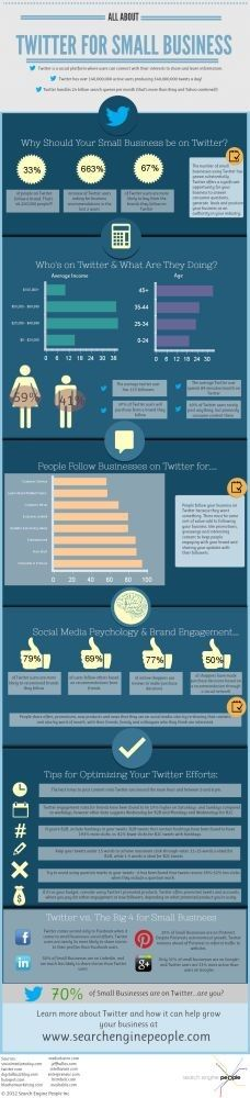 consejos-twitter-pyme. Marketing digital. Marketing para empresas