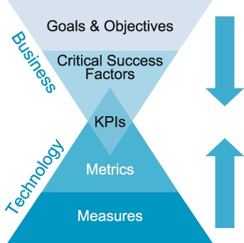 Los KPI son métricas que miden el éxito de mi estrategia social media FUENTE. blog.shift.com.ec