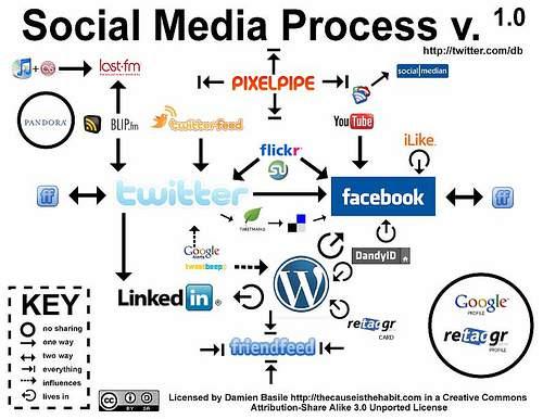 Los despachos de abogados y el social media van de la mano. Nos permiten crear marca, asentarnos en el mercado y fidelizar nuestra clientela. FUENTE. Flickr.com