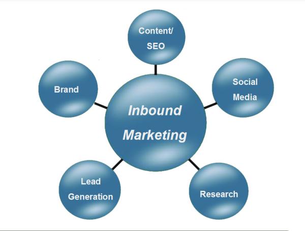 La respuesta a porqué necesito el inbound marketing en mi negocio se basa en que debo conseguir que mi negocio sea viable y fructífero. FUENTE. Wikipedia.org
